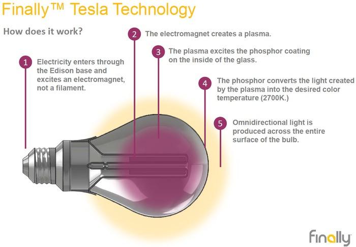 How Do Led Lights Work >> Brand New Tesla Light Bulb Better Than Led